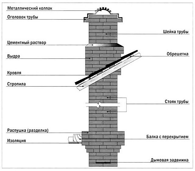 Typical scheme of brick masonry chimney
