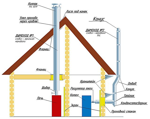 Metal chimneys can be installed both outside and inside the building