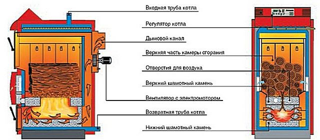 An exemplary diagram of the device pyrolysis boiler
