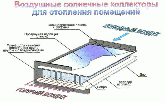 Scheme of air solar collector