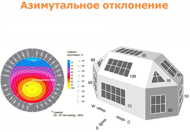 How does the orientation of the solar insolation on