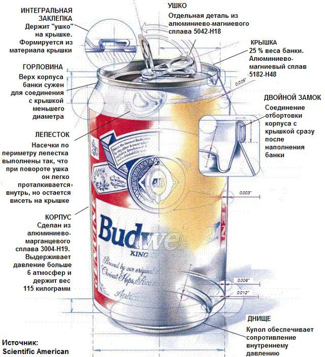 Aluminum can for drinks - the ideal material for the absorber reservoir