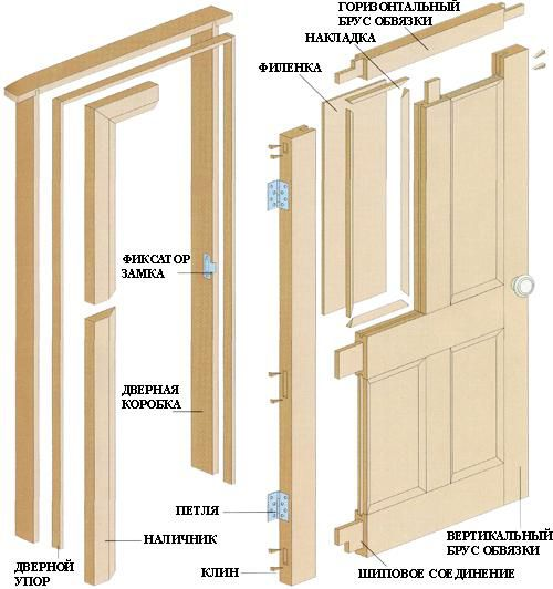 The structure of the door with four panels