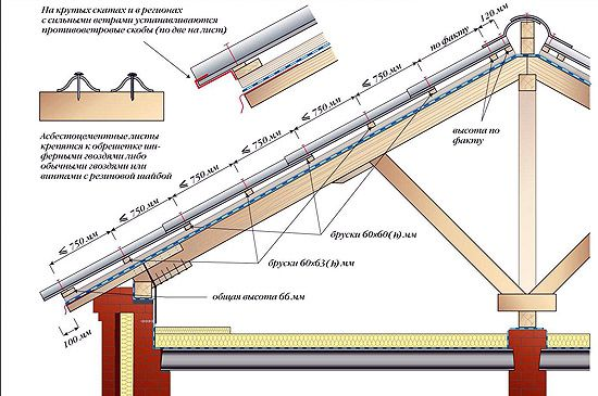 How to make a slate roof ( diagram )