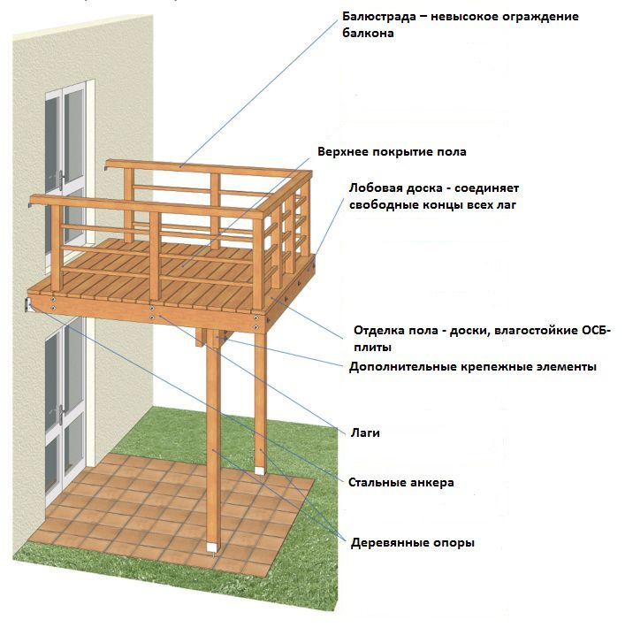 Freestanding balconies on supports