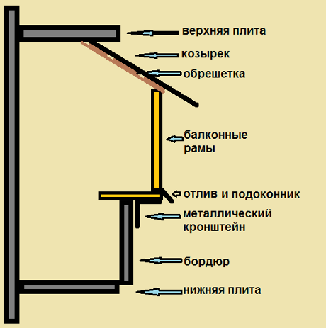 The diagram shows the installation of balcony frames with removal