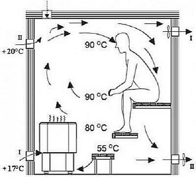 Location of temperature zones in the steam room and the movement of air currents