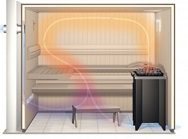 For normal operation of the sauna , consider the ventilation