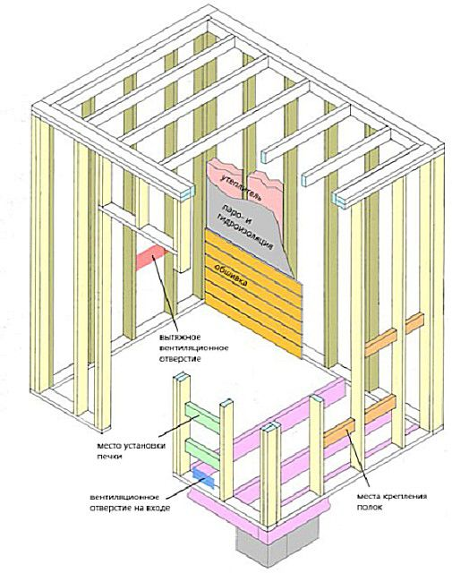 An exemplary diagram of the frame structure for the sauna walls