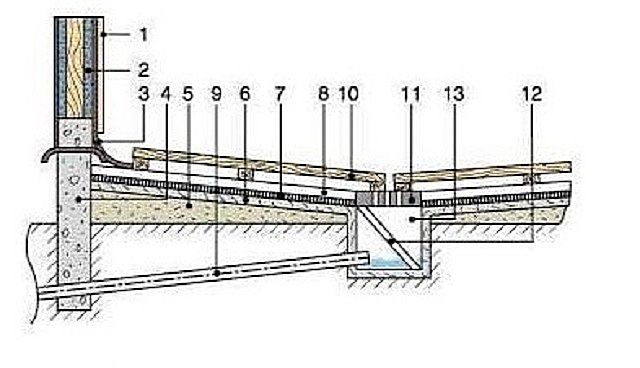 The scheme of the device on the ground floor