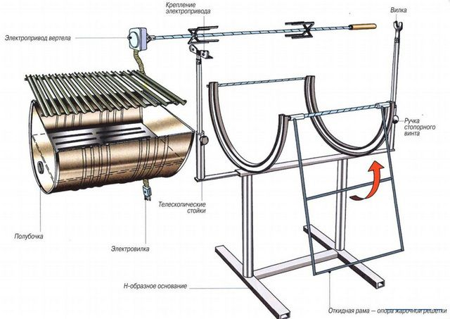 The circuit of one of the variants of the barbecue metal barrels