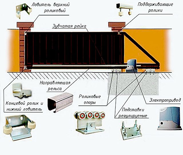 The main parts and components sliding cantilever gates