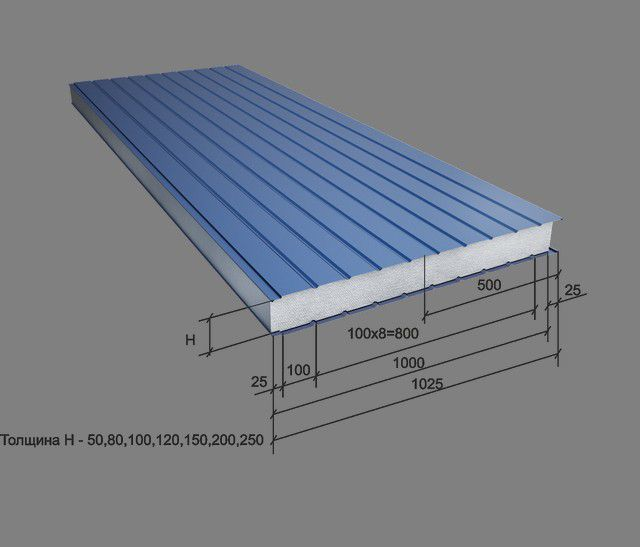 Dimensions of metal sandwich panels