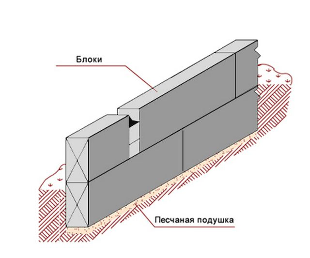 For the garage of sandwich panels can suffice block foundation