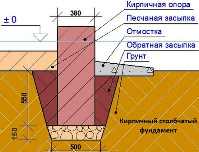 The scheme of installation of the foundation pillars