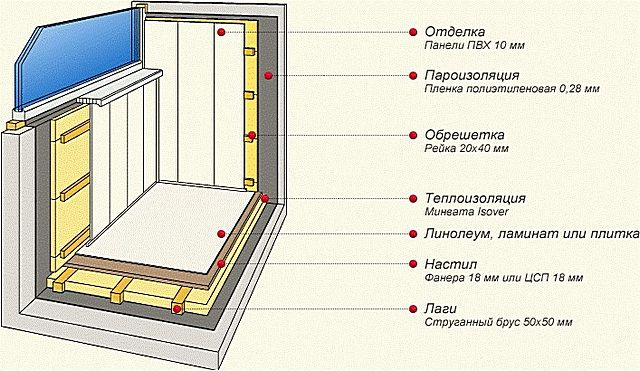 The approximate scheme warming loggia with crates