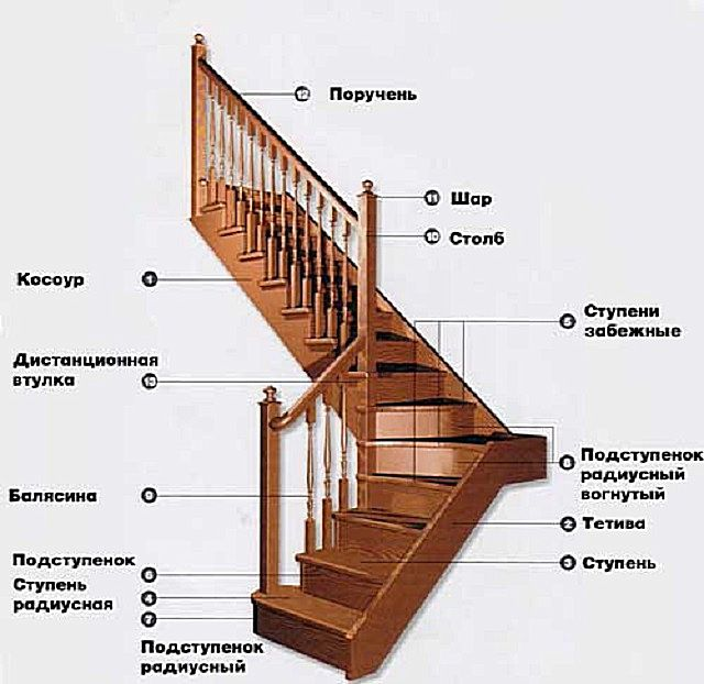 The main elements of wooden stairs assembly