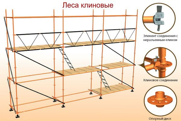 Wedge scaffolding