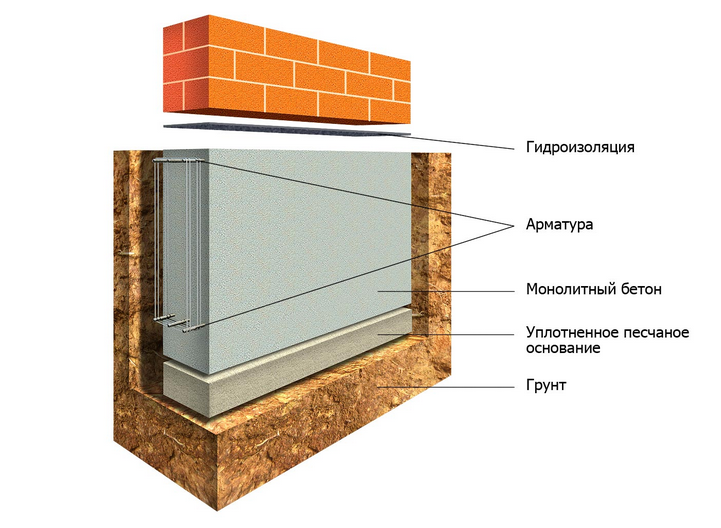 foundation device