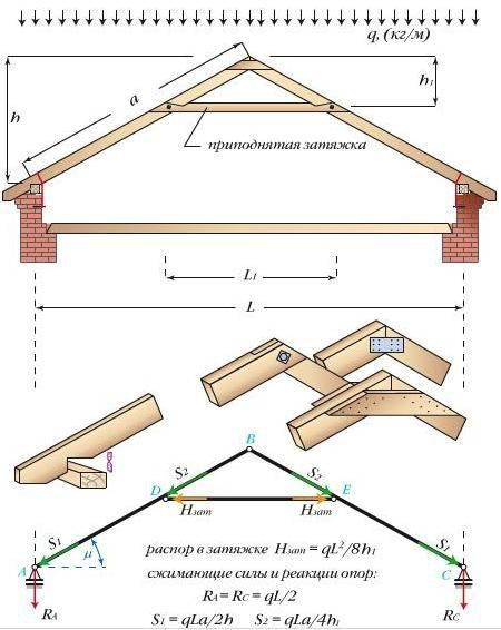 The calculation of roof system