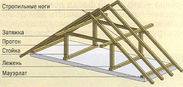 The scheme of installation of roof pairs