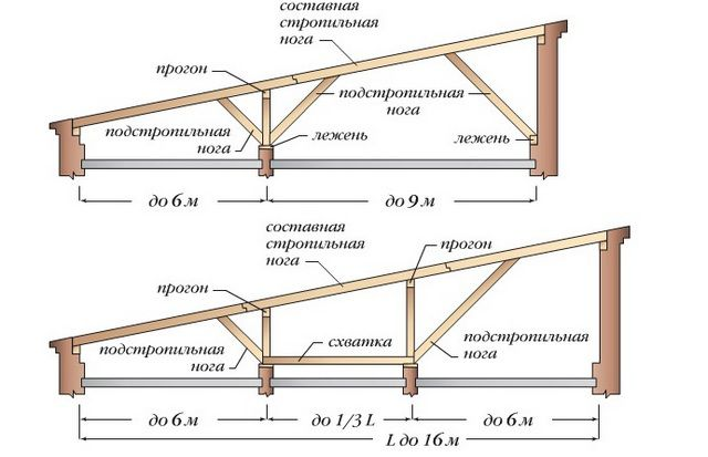The main elements of pent roof truss system