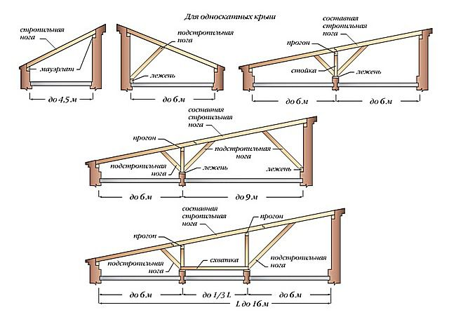Reinforcing elements of pent roof structure