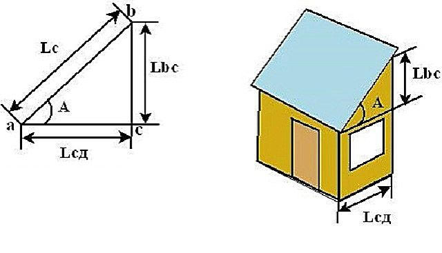 How to calculate the angle of slope or height of the pediment ?