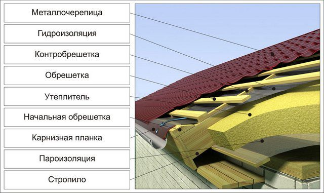 The relative position of the image of the roof , eaves and gutter straps