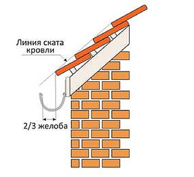 Location image slope of the roof above the gutter