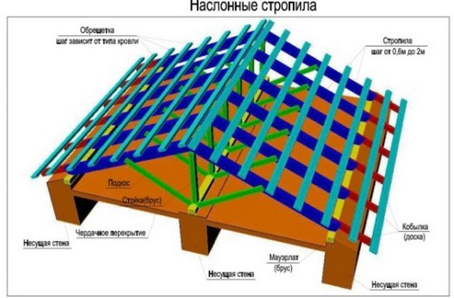 Schematic diagram of the construction of sloping roof system