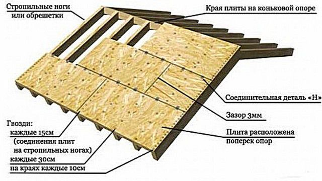 Installation of plywood sheets for flooring soft roof