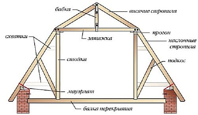 Driving hanging roof system