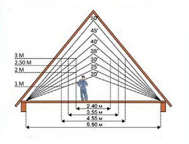 The dependence of the size of the attic space from the corner of the gable roof