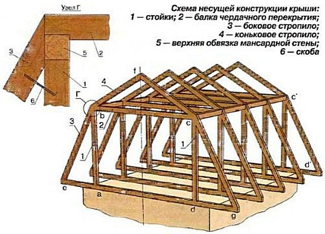 The main elements of a mansard roof truss system