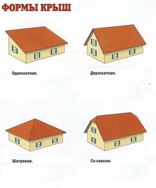 Various types of roofs ...