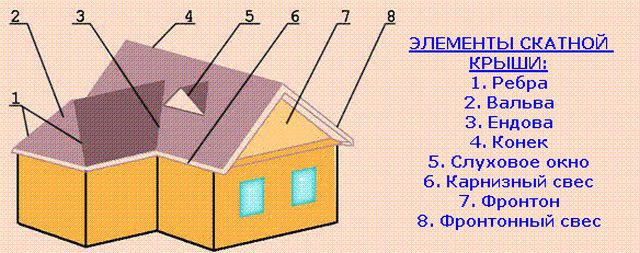 The main elements of the roof
