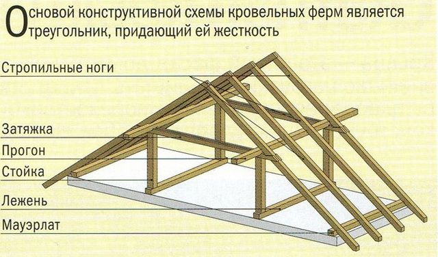 Key details of the construction of roof system