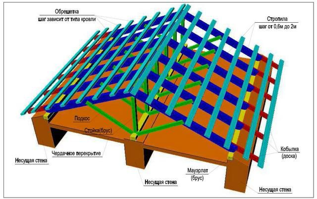 Schematic diagram of the system of rafters naslonnoy
