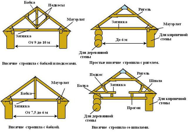 Common schemes linking and fixing hanging rafters