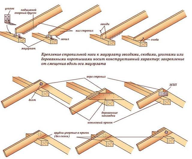 The applied methods of mounting parts truss system