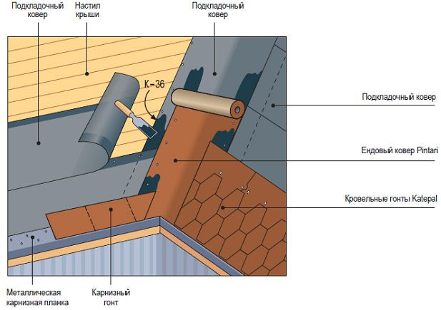 The scheme of packing of a soft roof