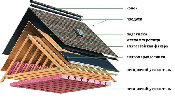 The structure of the roof