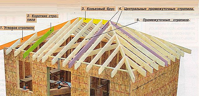 The approximate scheme gambrel roof