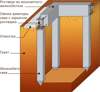 The design of the foundation