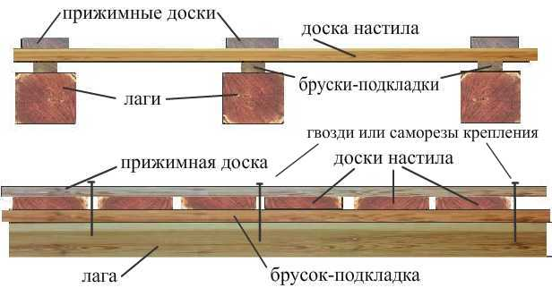 Methods of laying a floor