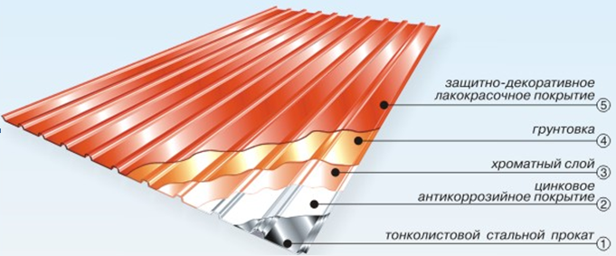 The structure of corrugated board