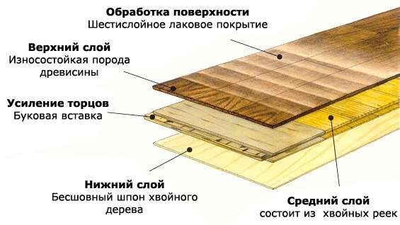 The layers of wood flooring