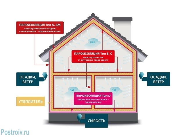 The scheme of thermal insulation materials - Photo 03