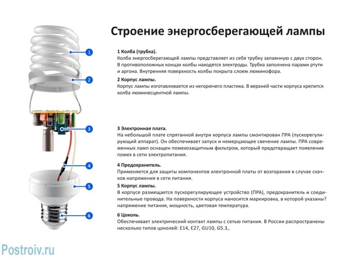 The structure of the energy-saving lamp - Photo 04